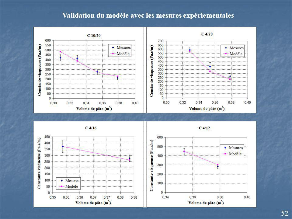 Validation du modèle avec les mesures expériementales