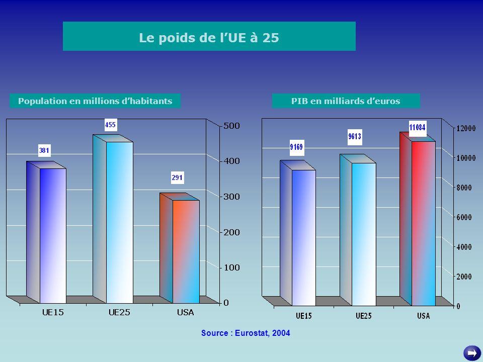 Population en millions d'habitants PIB en milliards d'euros