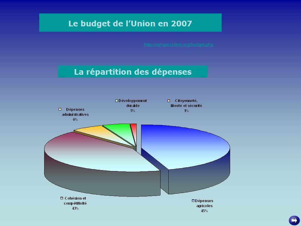 La répartition des dépenses