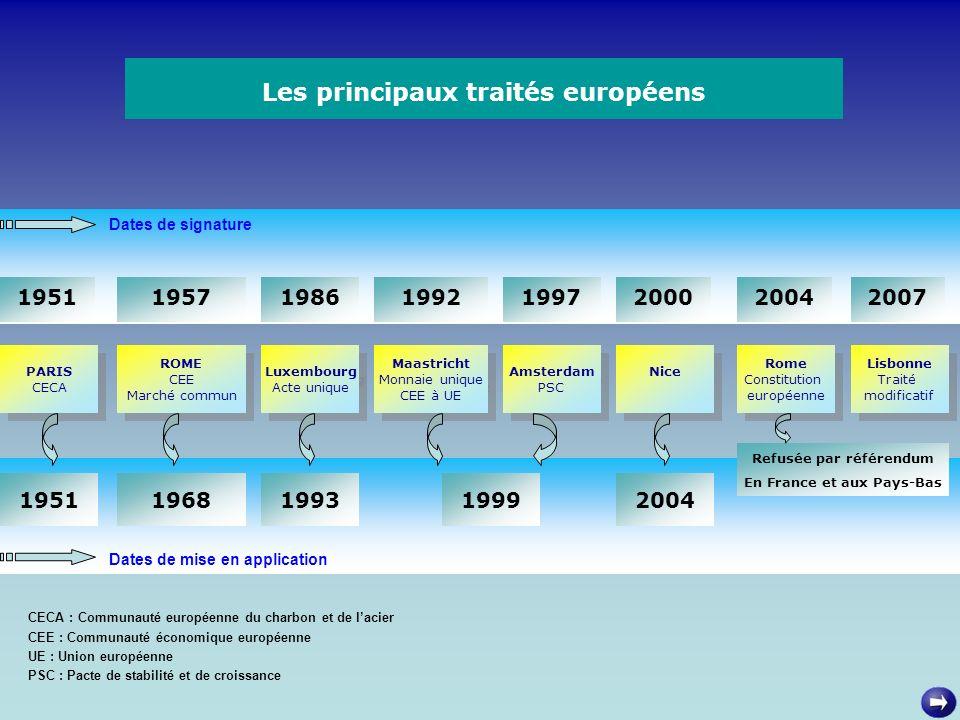 Les principaux traités européens