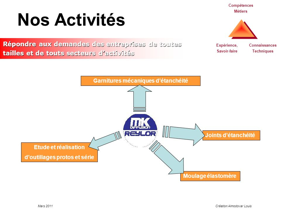 Nos Activités Compétences Métiers. Répondre aux demandes des entreprises de toutes tailles et de touts secteurs d'activités.