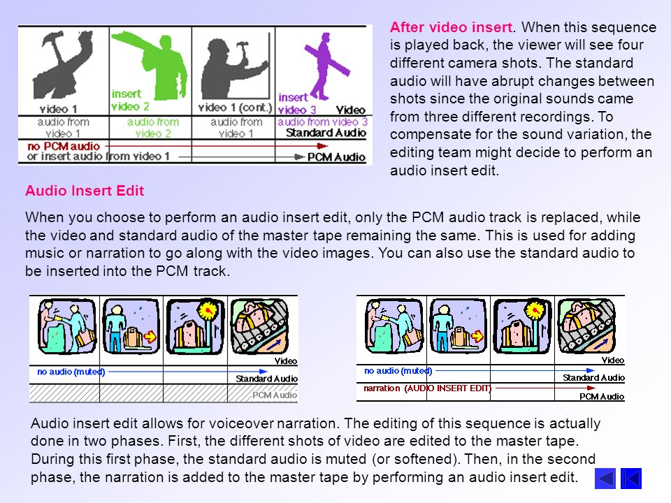 After video insert. When this sequence is played back, the viewer will see four different camera shots. The standard audio will have abrupt changes between shots since the original sounds came from three different recordings. To compensate for the sound variation, the editing team might decide to perform an audio insert edit.