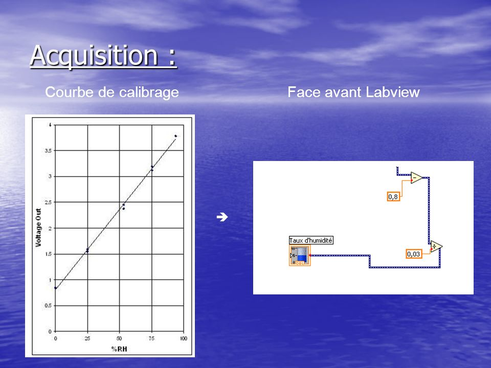 Acquisition : Courbe de calibrage Face avant Labview 