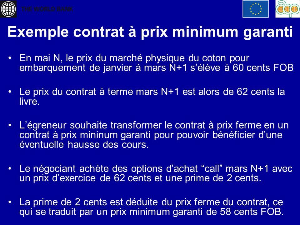 Exemple contrat à prix minimum garanti