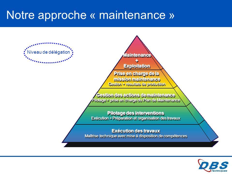 Gestion des actions de maintenance Pilotage des interventions