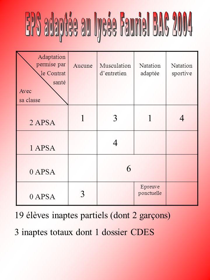 EPS adaptée au lycée Fauriel BAC 2004