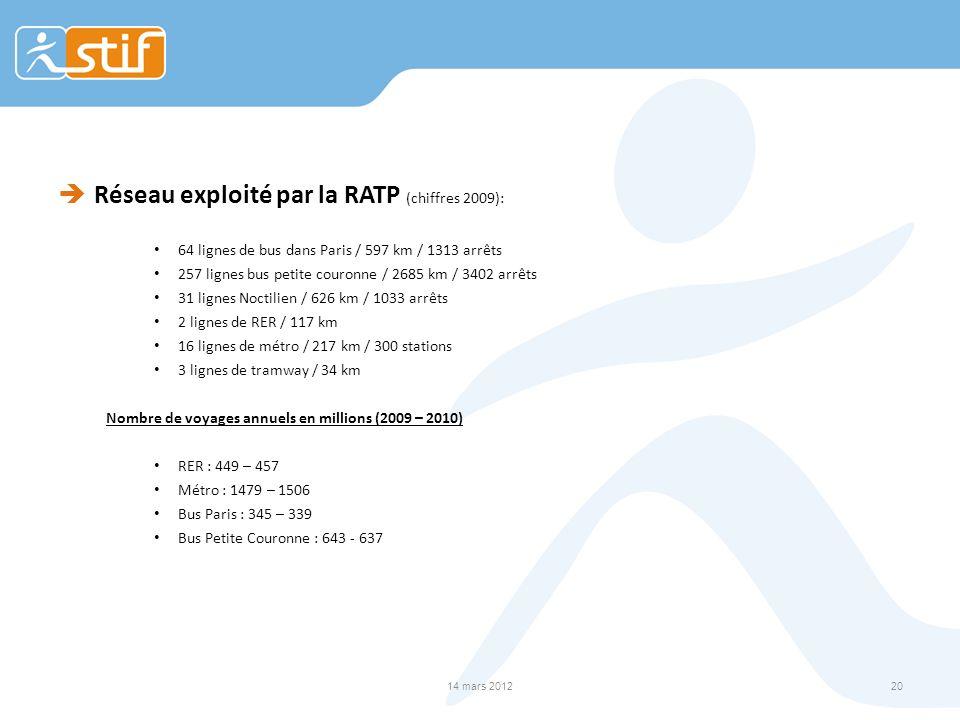 Réseau exploité par la RATP (chiffres 2009):