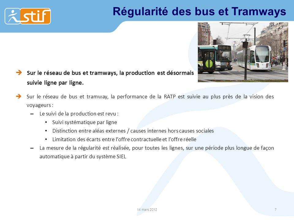 Régularité des bus et Tramways