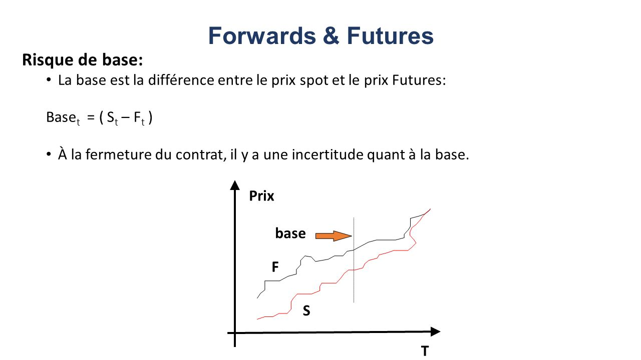 Forwards & Futures Risque de base:
