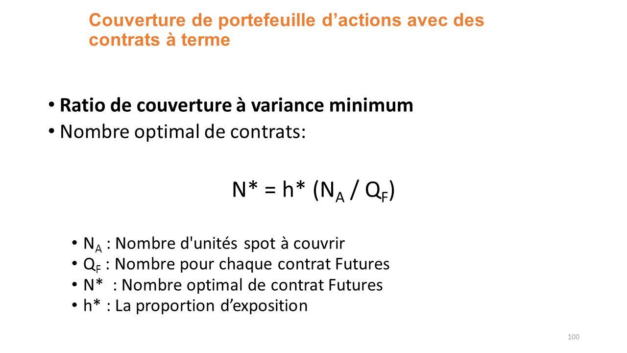 Couverture de portefeuille d'actions avec des contrats à terme