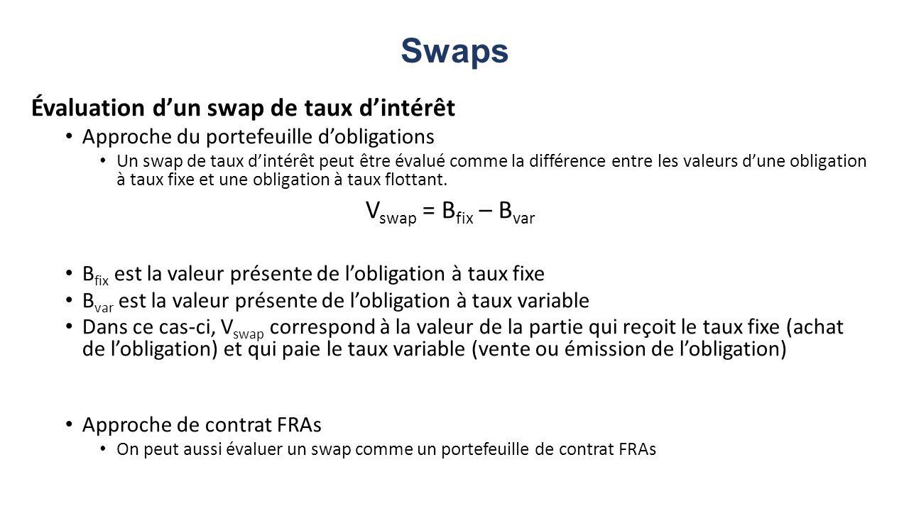 Swaps Évaluation d'un swap de taux d'intérêt Vswap = Bfix – Bvar