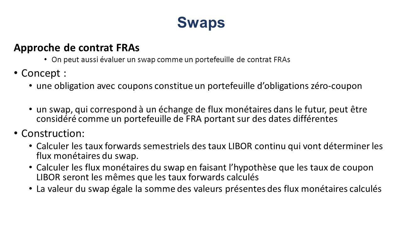 Swaps Approche de contrat FRAs Concept : Construction: