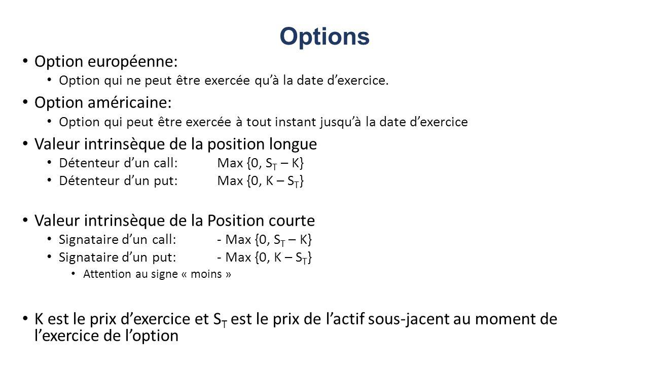 Options Option européenne: Option américaine: