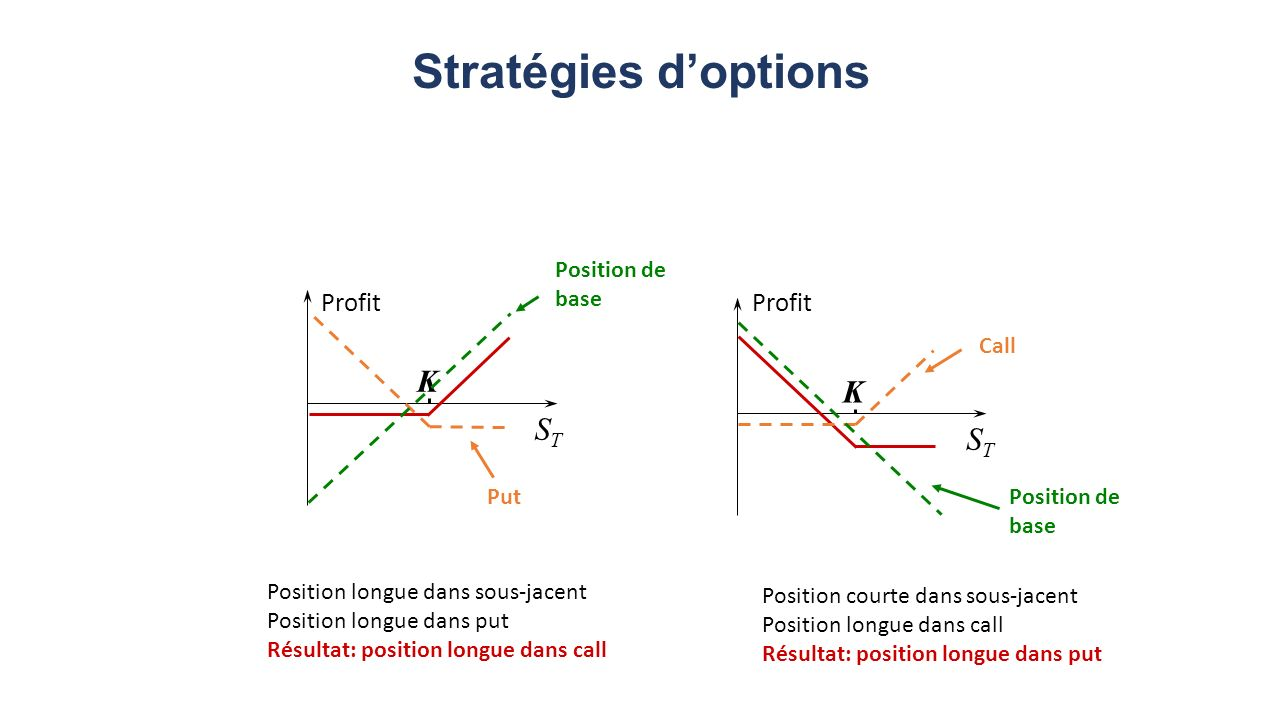 Stratégies d'options K K ST ST Profit Profit Position de base Call Put