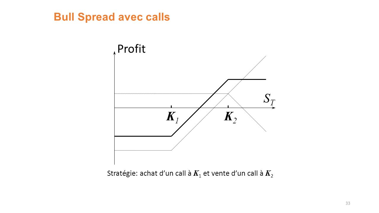 Profit ST K1 K2 Bull Spread avec calls