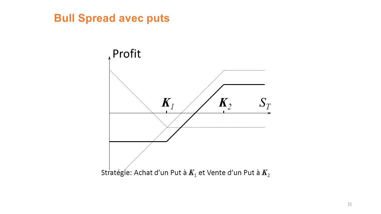 Profit K1 K2 ST Bull Spread avec puts
