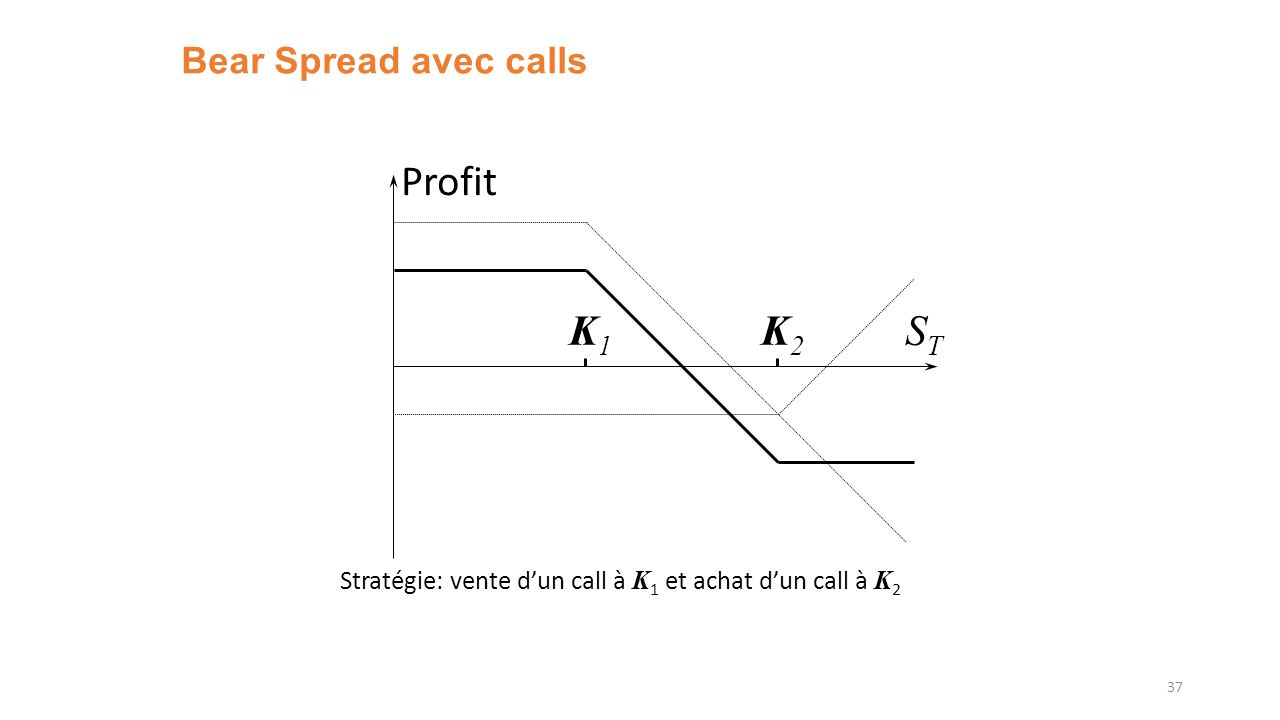 Profit K1 K2 ST Bear Spread avec calls