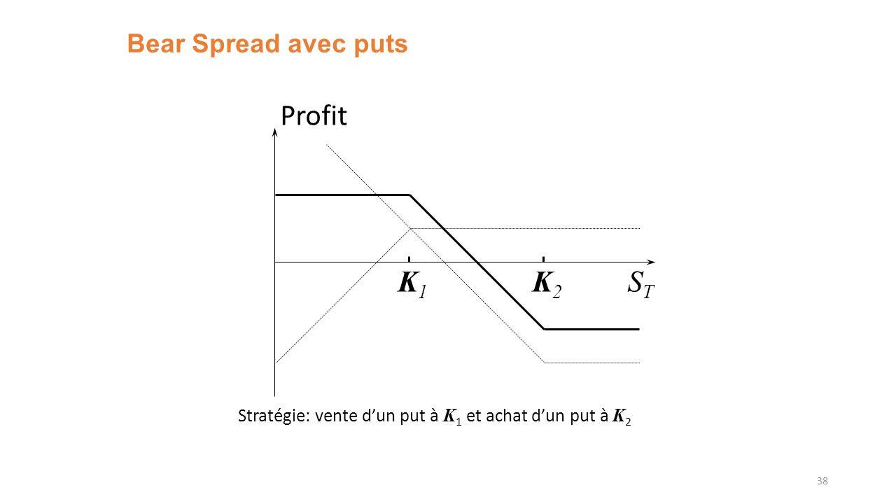 Profit K1 K2 ST Bear Spread avec puts