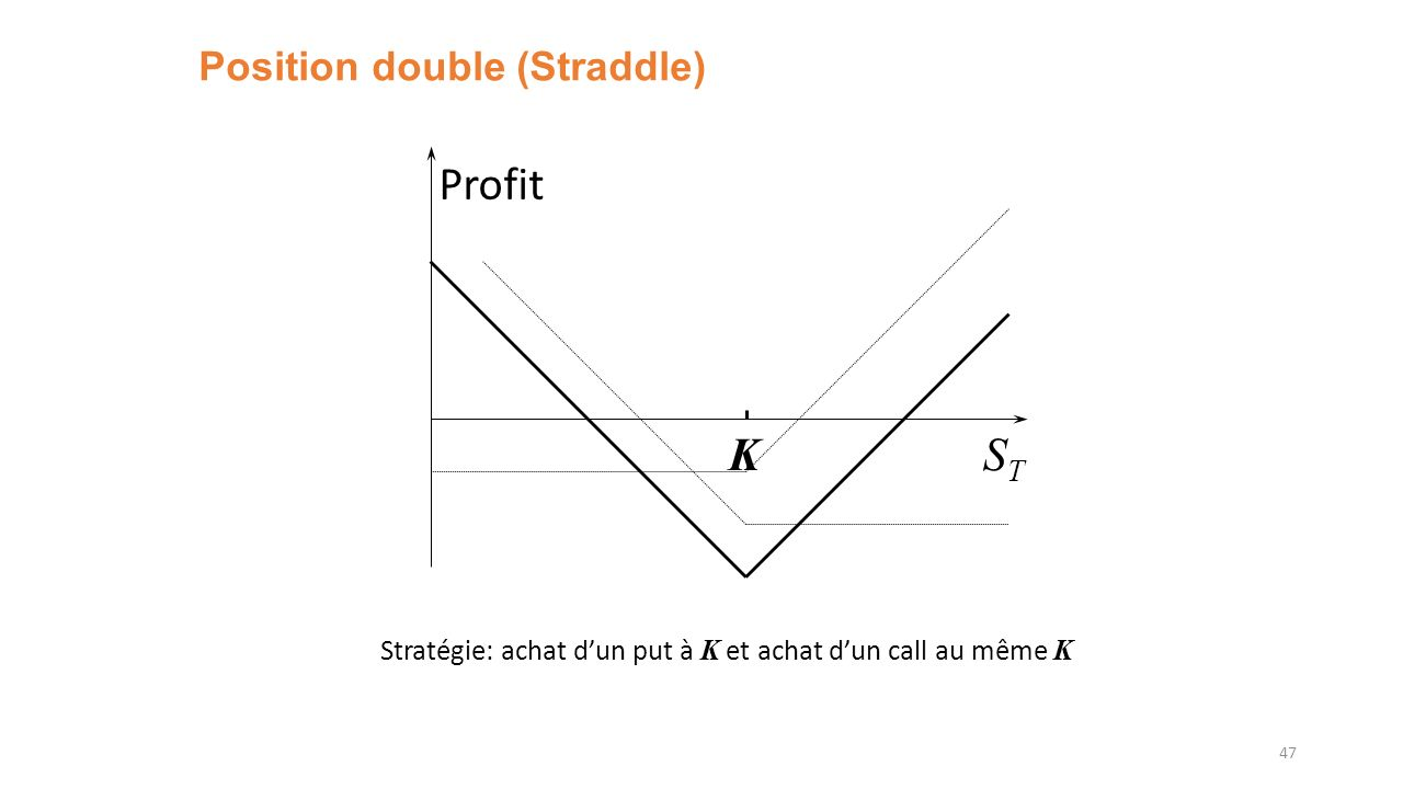 Position double (Straddle)