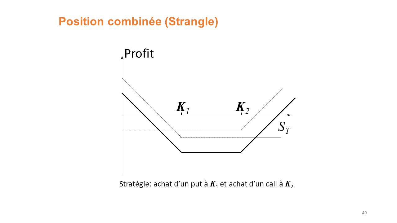 Position combinée (Strangle)