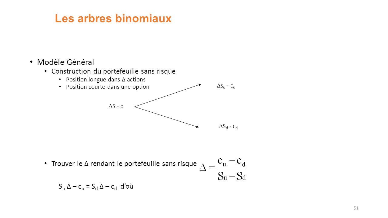 Les arbres binomiaux Modèle Général Su Δ – cu = Sd Δ – cd d'où