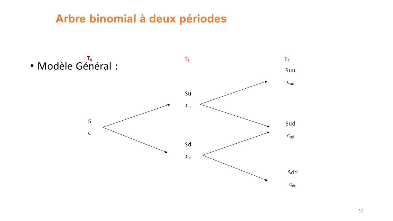 Arbre binomial à deux périodes