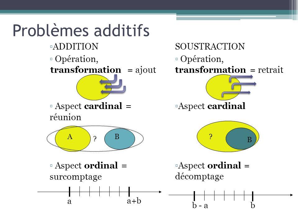 Problèmes additifs ADDITION Opération, transformation = ajout