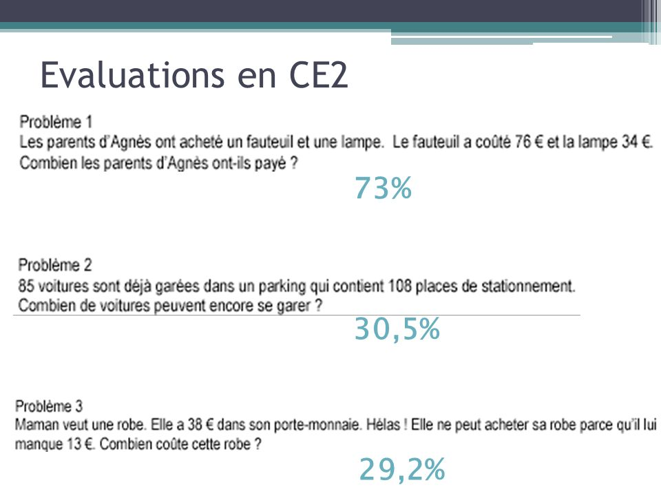 Evaluations en CE2 73% 30,5% 29,2%