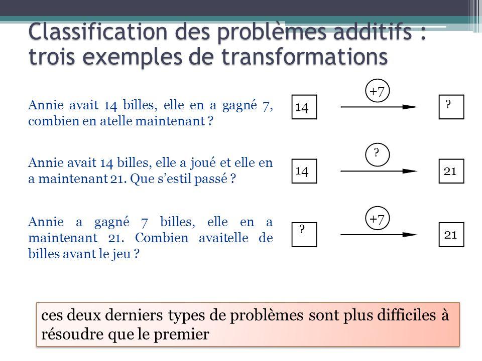 Classification des problèmes additifs :