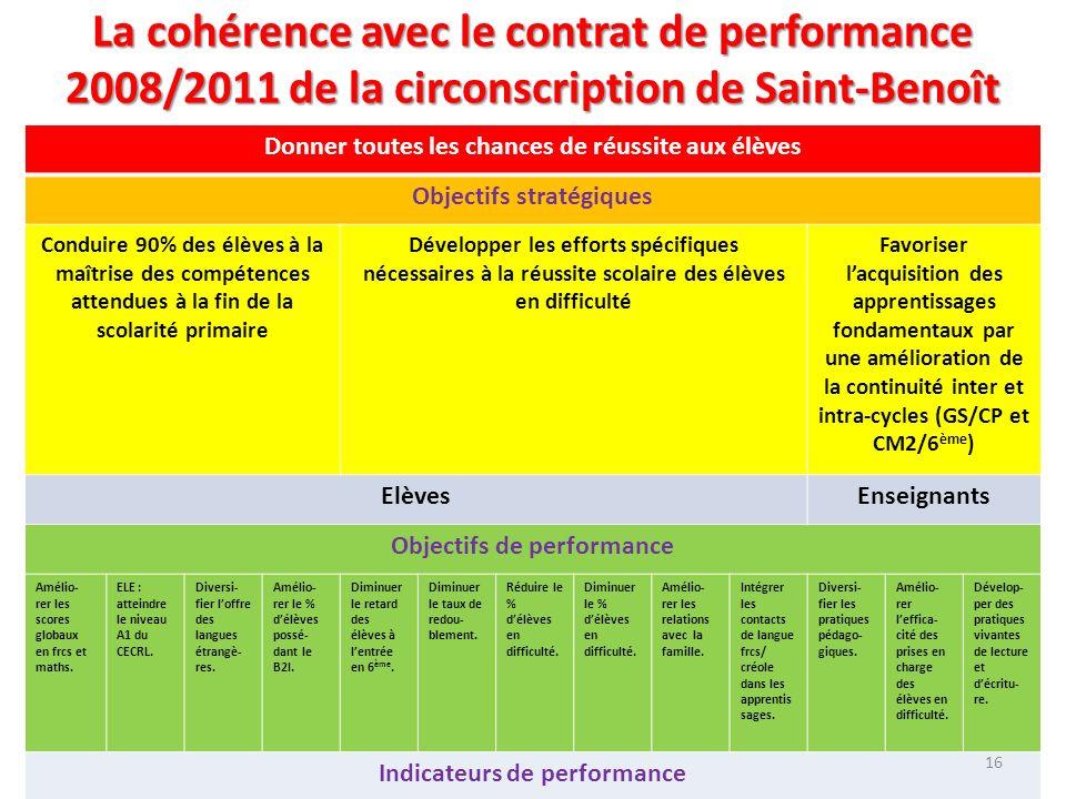 La cohérence avec le contrat de performance 2008/2011 de la circonscription de Saint-Benoît