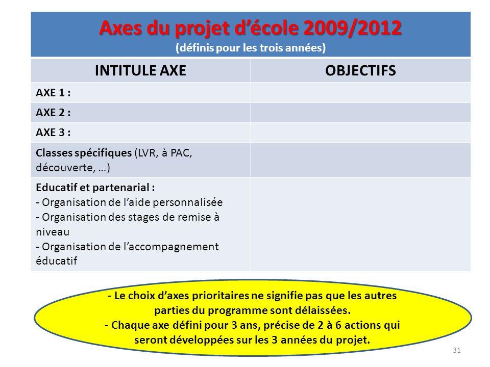 Axes du projet d'école 2009/2012 (définis pour les trois années)