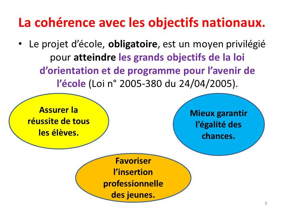 La cohérence avec les objectifs nationaux.