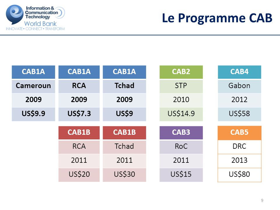Le Programme CAB CAB1A Cameroun 2009 US$9.9 CAB1A RCA 2009 US$7.3