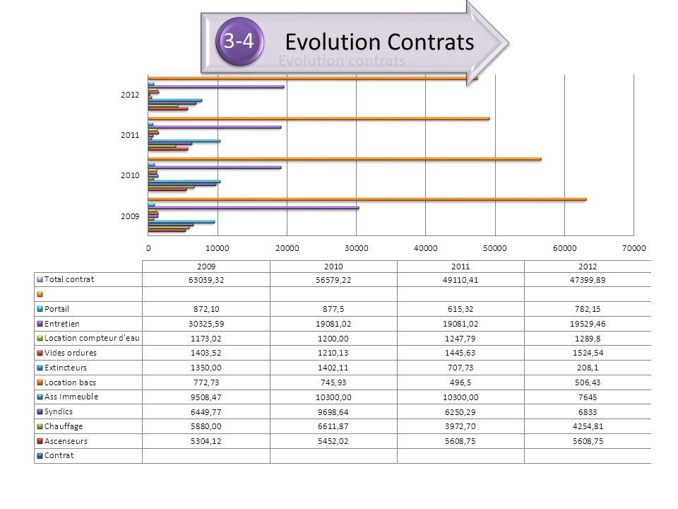 3-4 Evolution Contrats