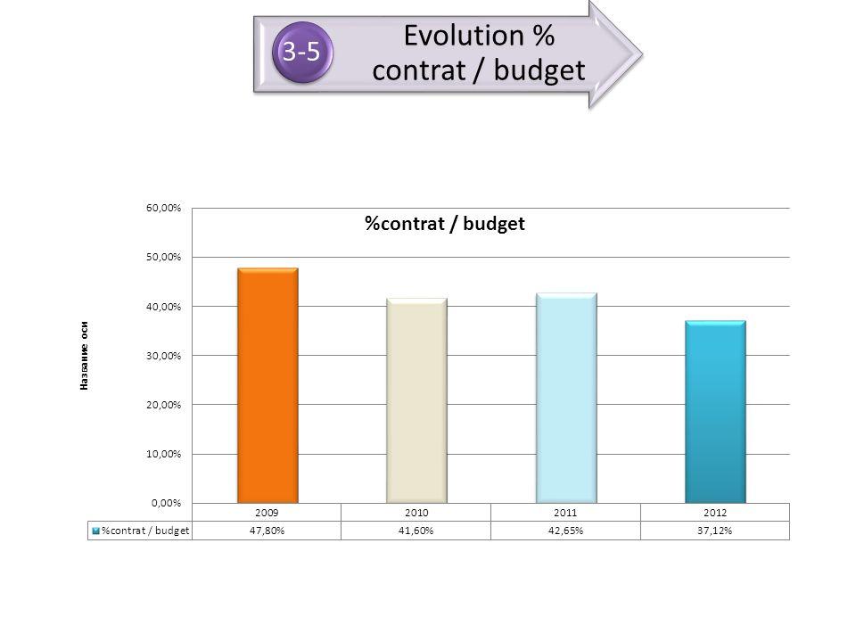 Evolution % contrat / budget