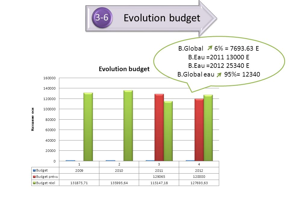Evolution budget B.Global 6% = 7693.63 E B.Eau =2011 13000 E