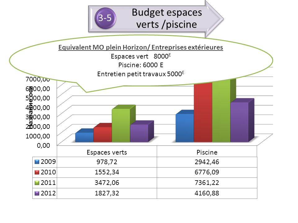 Equivalent MO plein Horizon/ Entreprises extérieures