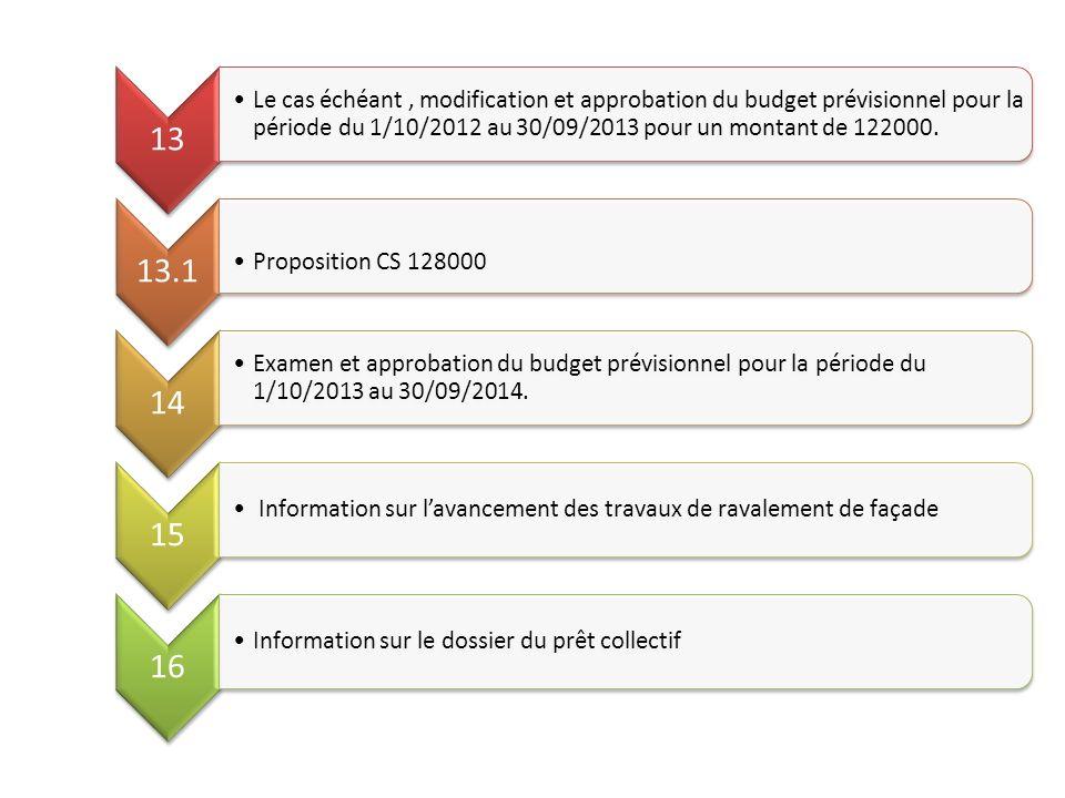 13 Le cas échéant , modification et approbation du budget prévisionnel pour la période du 1/10/2012 au 30/09/2013 pour un montant de 122000.