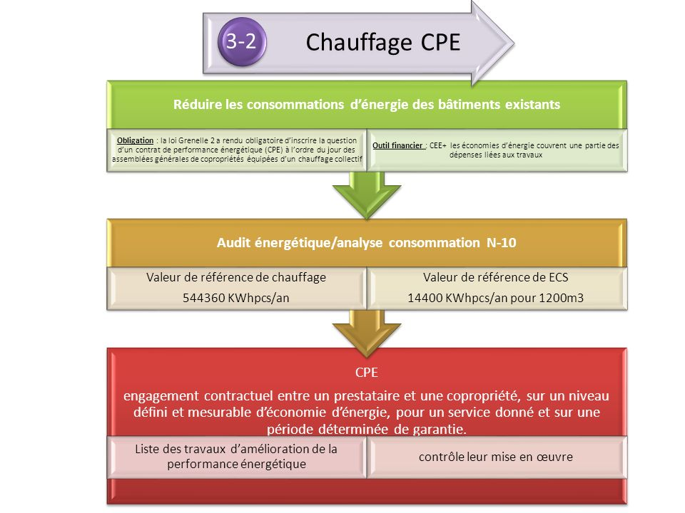3-2 Chauffage CPE. Réduire les consommations d'énergie des bâtiments existants.