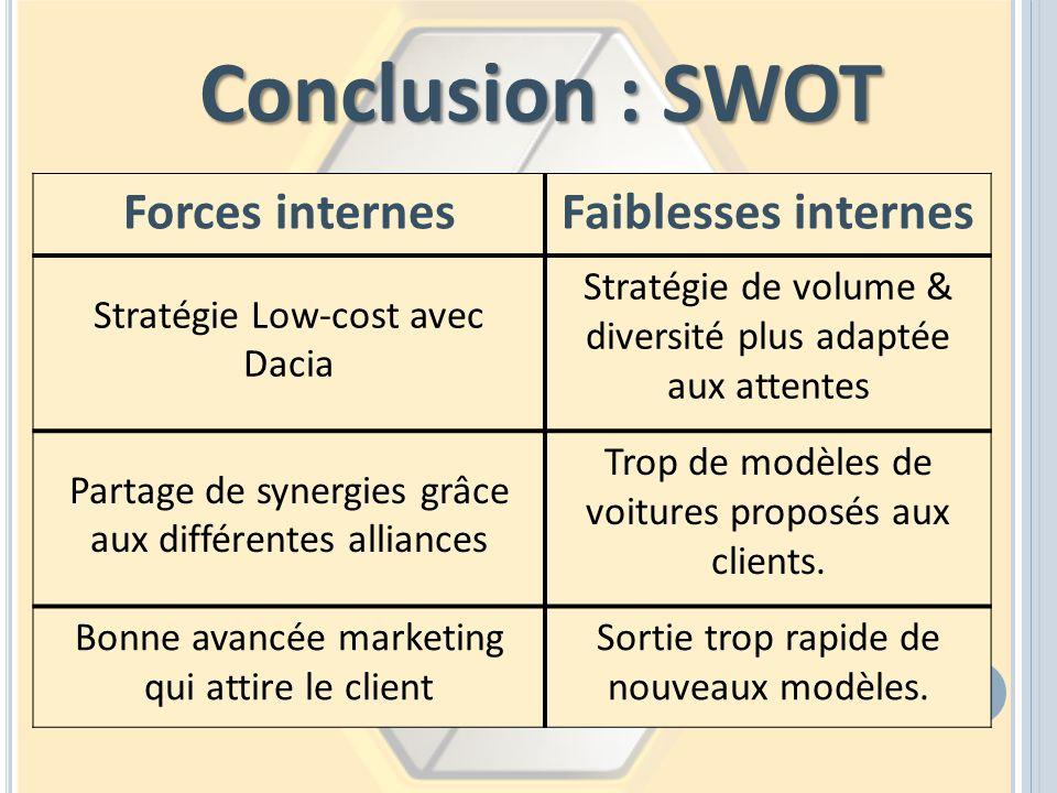 Conclusion : SWOT Forces internes Faiblesses internes