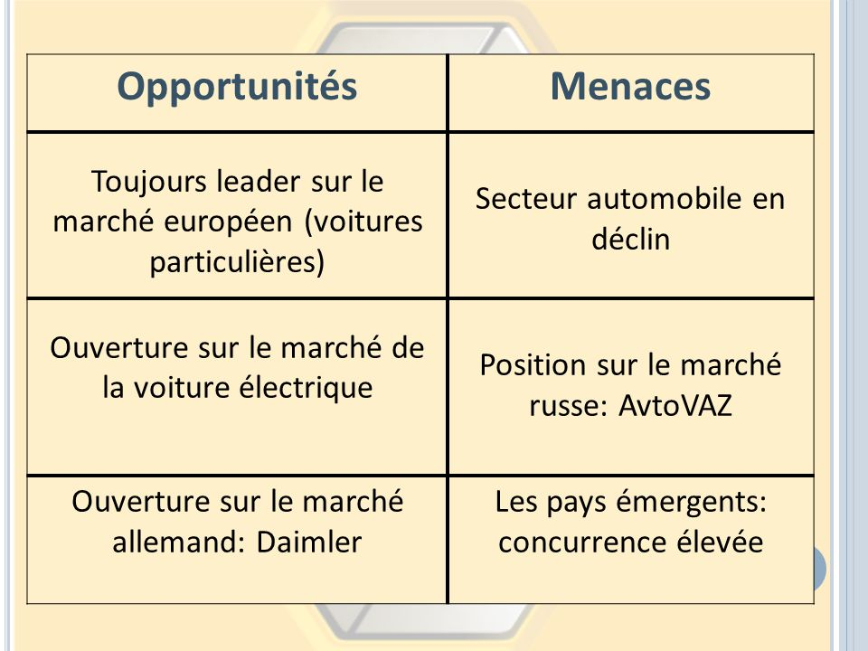 Opportunités Menaces. Toujours leader sur le marché européen (voitures particulières) Secteur automobile en déclin.