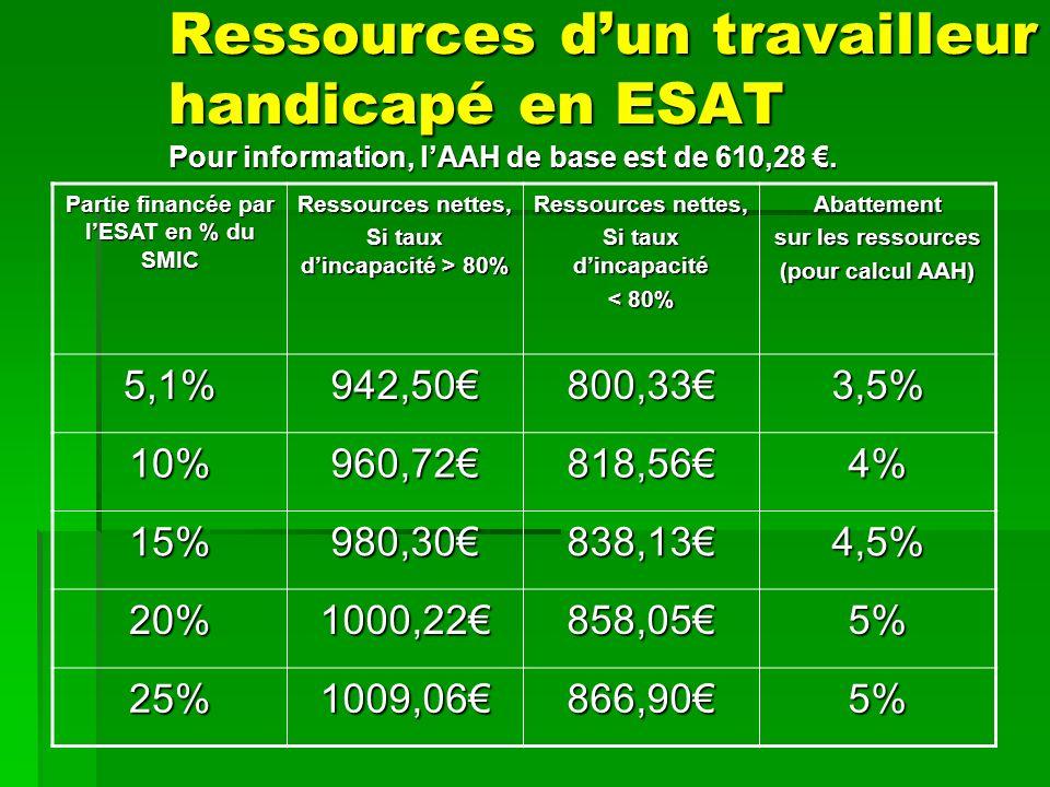 Ressources d'un travailleur handicapé en ESAT Pour information, l'AAH de base est de 610,28 €.