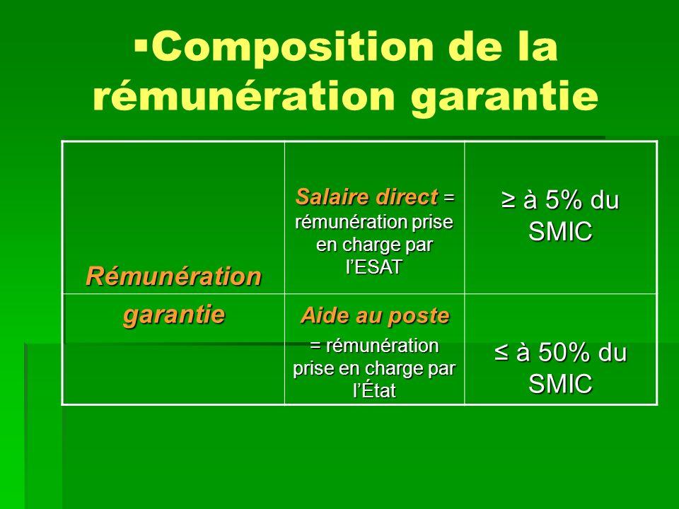 Composition de la rémunération garantie
