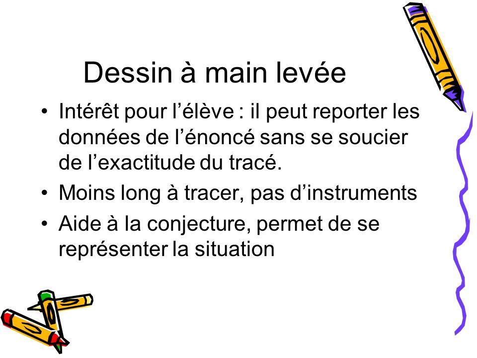 Dessin à main levée Intérêt pour l'élève : il peut reporter les données de l'énoncé sans se soucier de l'exactitude du tracé.