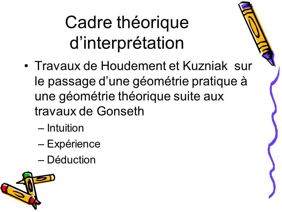 Cadre théorique d'interprétation