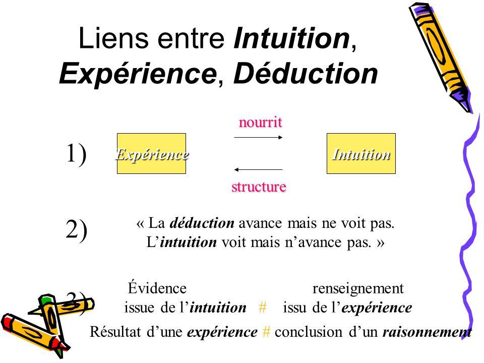 Liens entre Intuition, Expérience, Déduction