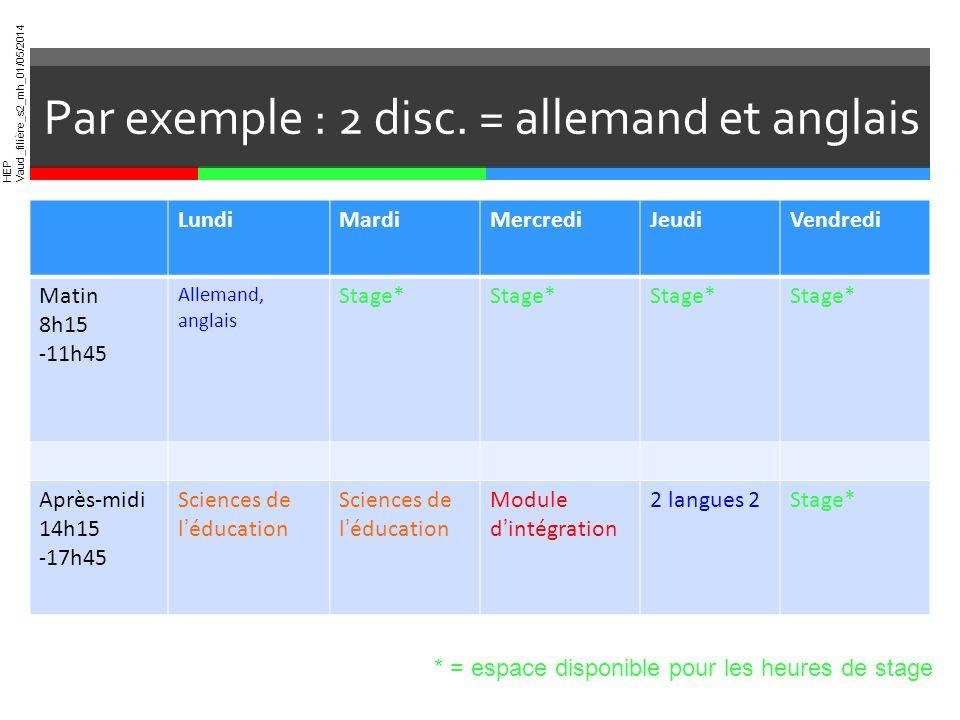 Par exemple : 2 disc. = allemand et anglais