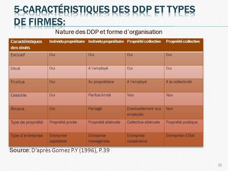 5-caractéristiques des ddp et types de firmes: