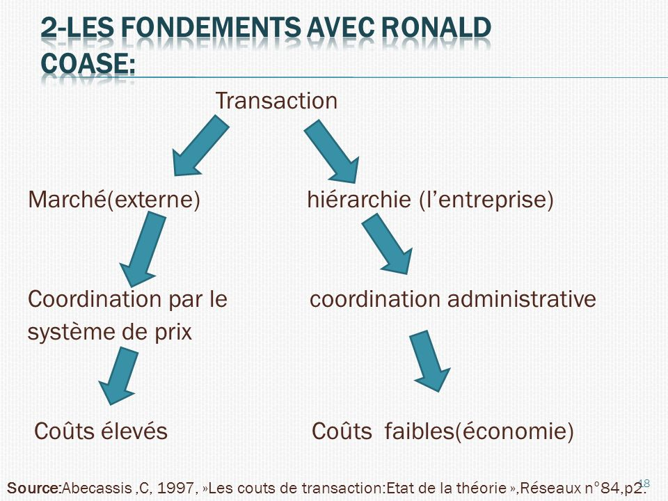 2-Les fondements avec ronald coase: