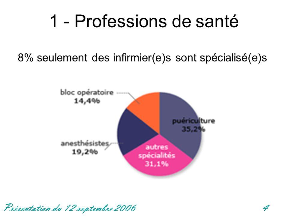 1 - Professions de santé 8% seulement des infirmier(e)s sont spécialisé(e)s